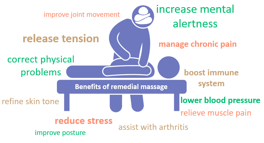 remedial massage, benefits of remedial massage, benefits, Avaana, wellbeing, massage therapy, remedial massage therapy